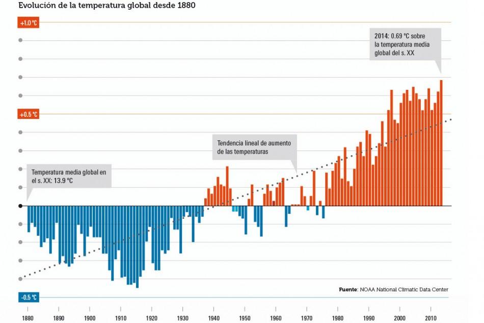 Por qué es importante el límite de 2 ºC contra el cambio climático