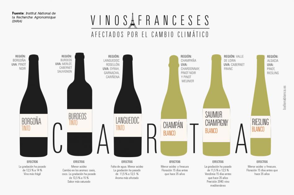 Carta de vinos franceses afectados por el cambio climático