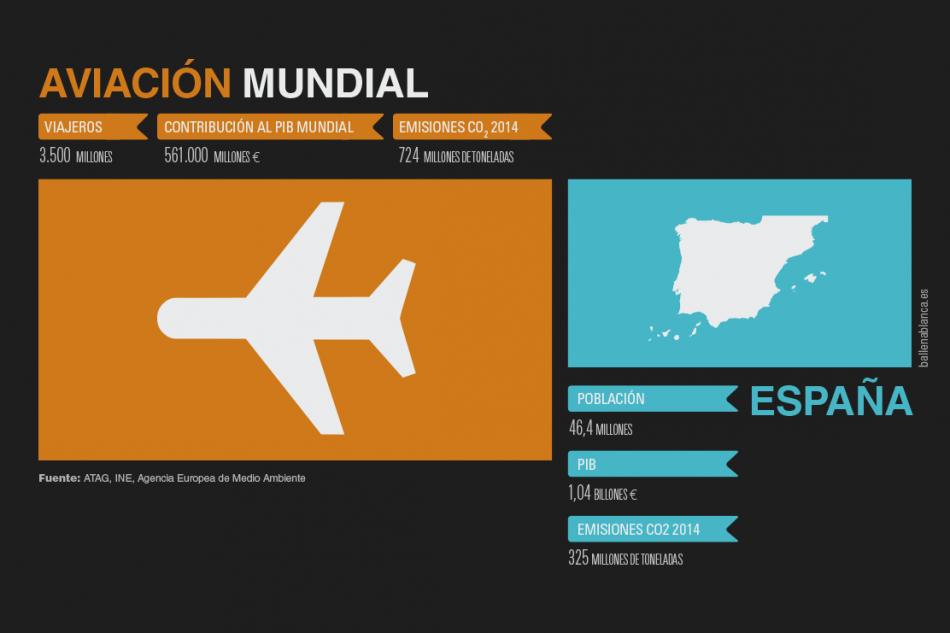 Las emisiones de la aviación mundial son más del doble que las de España